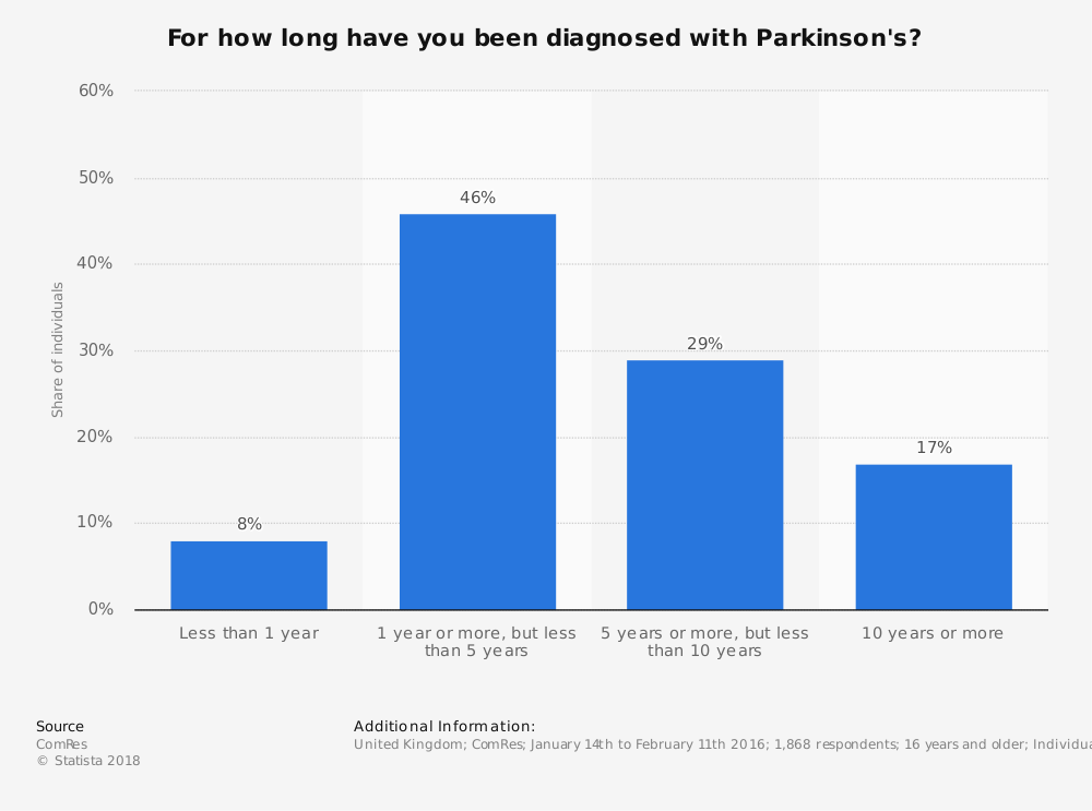 Statistic: For how long have you been diagnosed with Parkinson's? | Statista