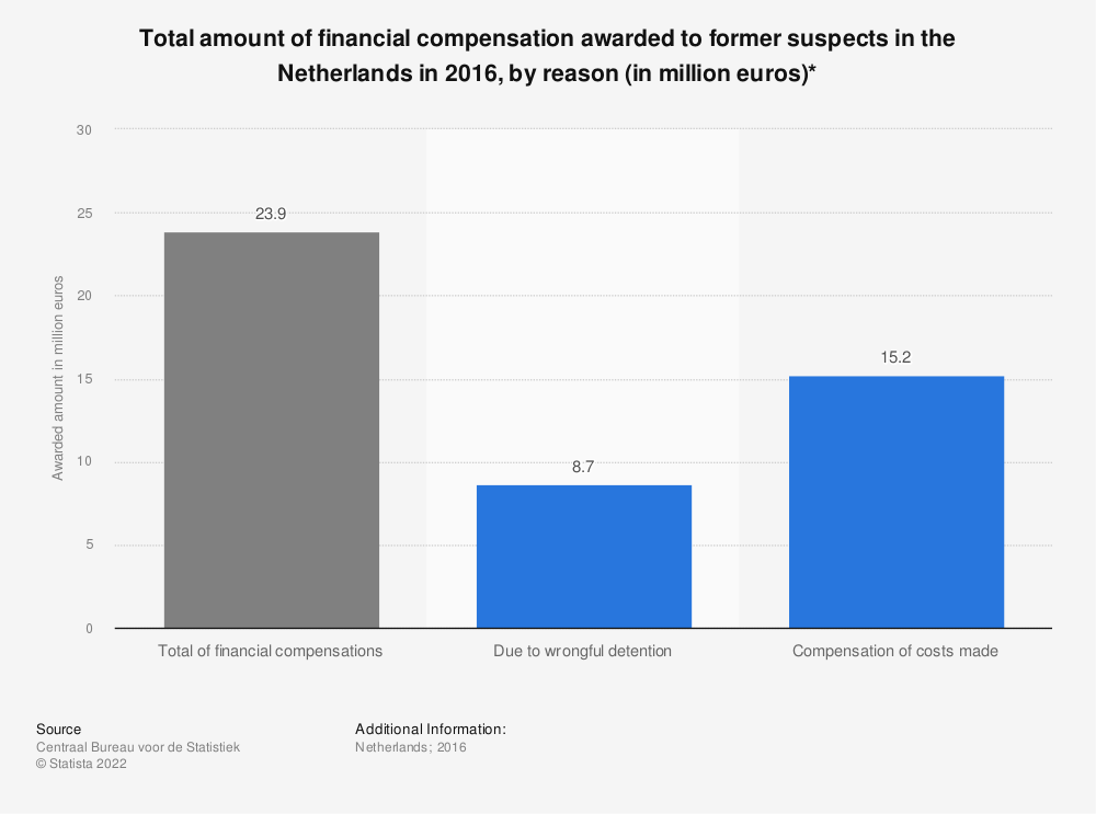 Statistic: Total amount of financial compensation awarded to former suspects in the Netherlands in 2016, by reason (in million euros)* | Statista