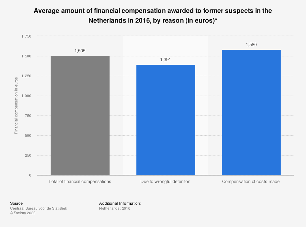 Statistic: Average amount of financial compensation awarded to former suspects in the Netherlands in 2016, by reason (in euros)* | Statista