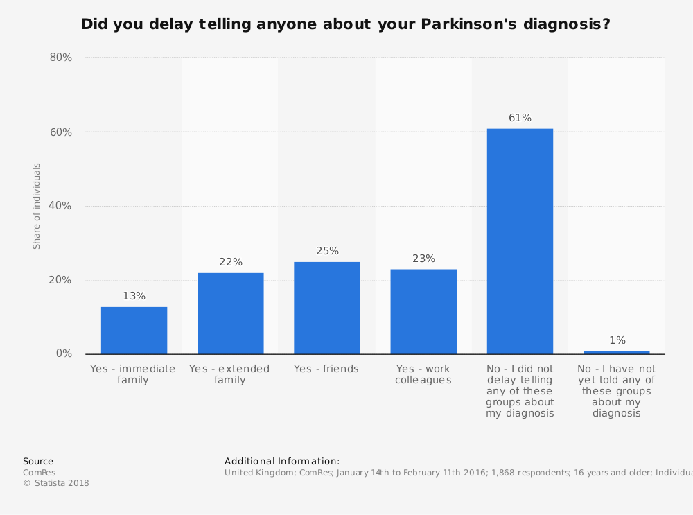 Statistic: Did you delay telling anyone about your Parkinson's diagnosis?  | Statista
