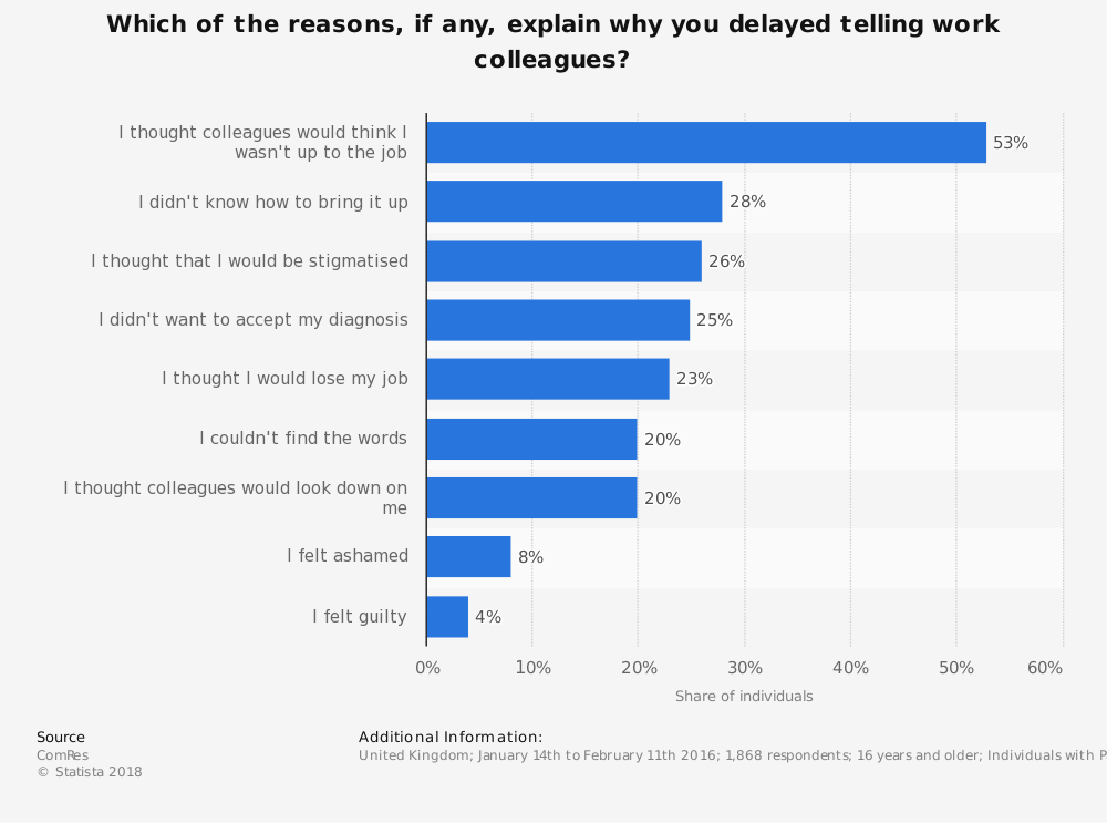 Statistic: Which of the reasons, if any, explain why you delayed telling work colleagues?  | Statista