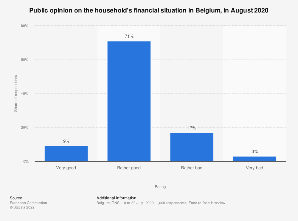 Statistic: How would you judge the financial situation of your household? | Statista