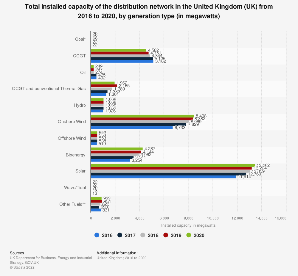 Statistic: Total installed capacity of the distribution network in the United Kingdom (UK) from 2015 to 2017, by generation type (in megawatts) | Statista