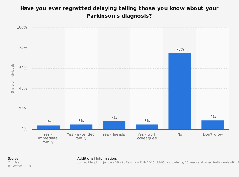 Statistic: Have you ever regretted delaying telling those you know about your Parkinson's diagnosis?  | Statista