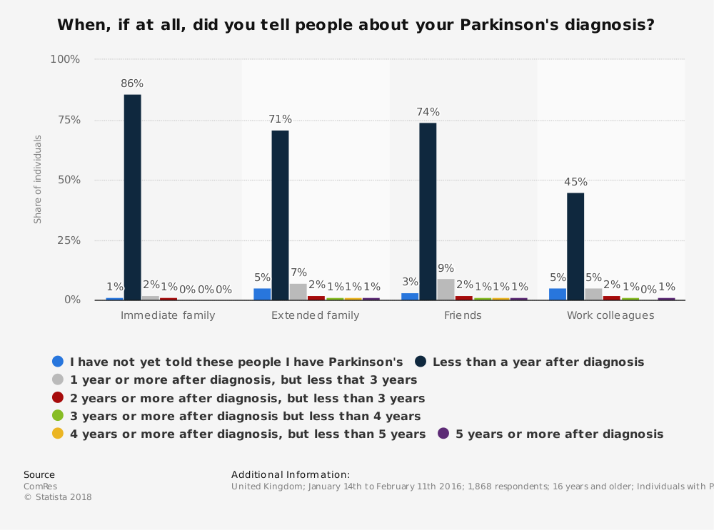 Statistic: When, if at all, did you tell people about your Parkinson's diagnosis?  | Statista
