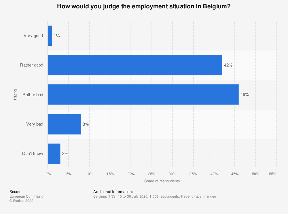 Statistic: How would you judge the employment situation in Belgium in 2017? | Statista