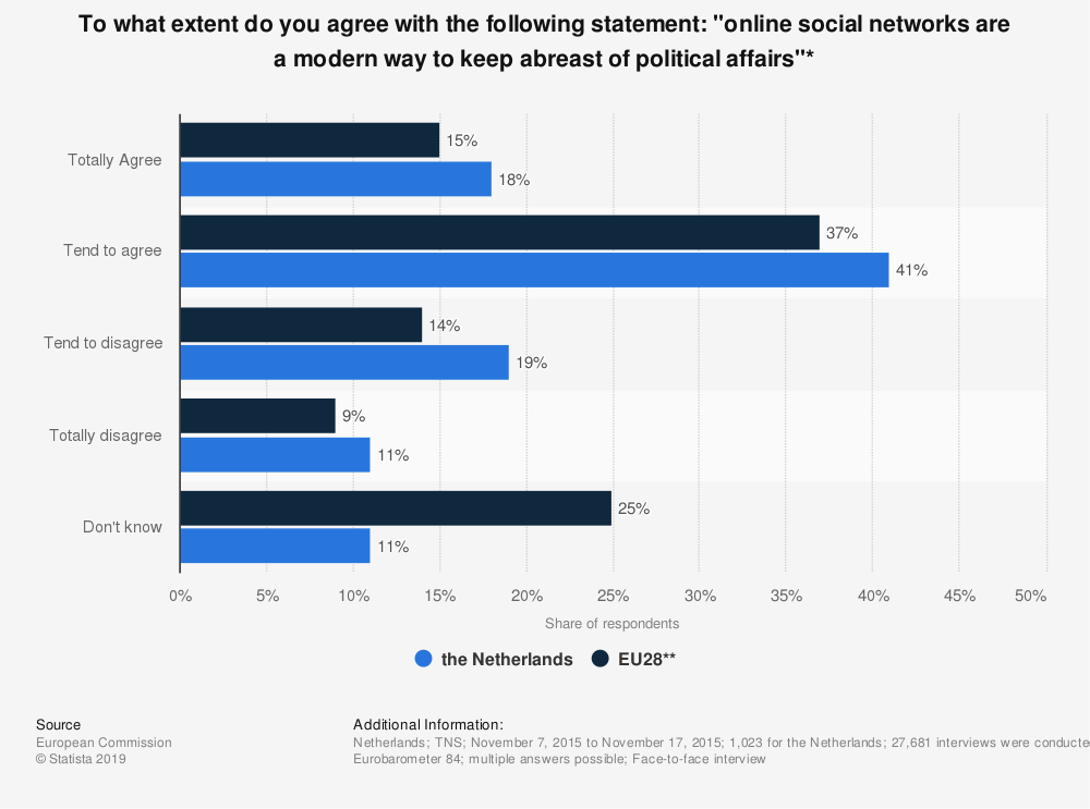 """Statistic: To what extent do you agree with the following statement: """"online social networks are a modern way to keep abreast of political affairs""""* 