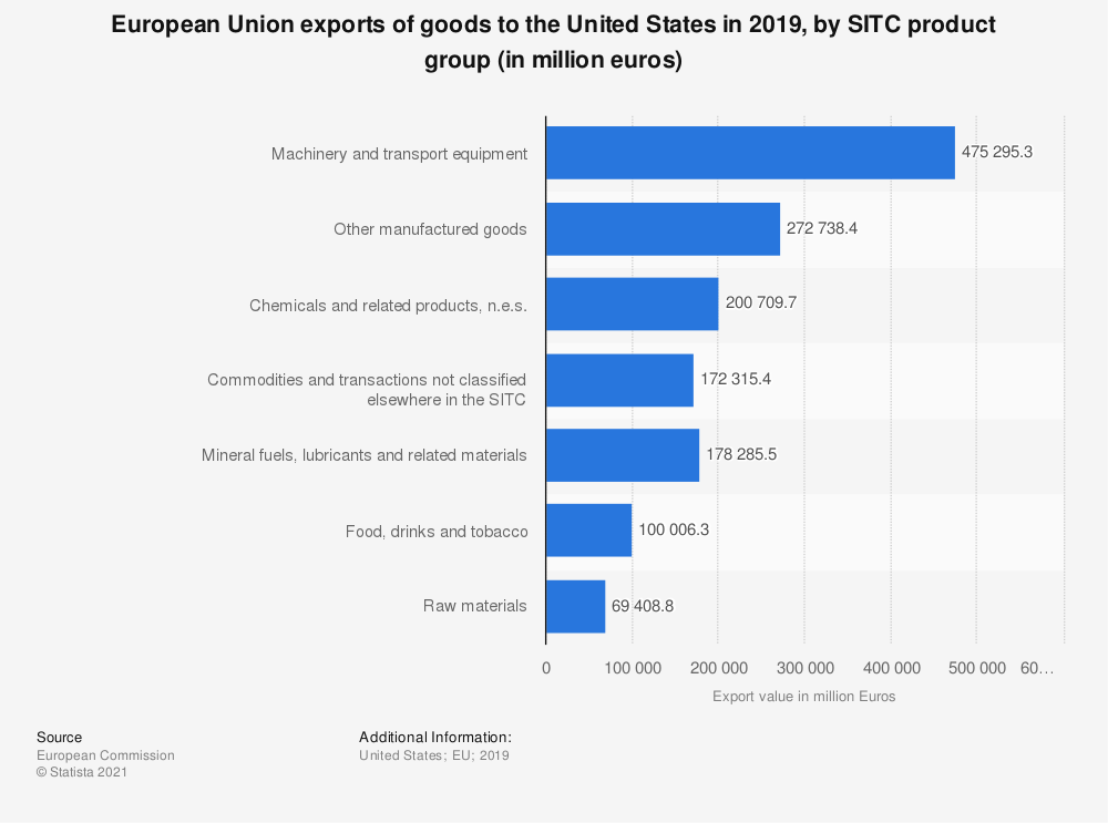 Statistic: European Union exports of goods to the United States in 2017, by SITC product group (in million Euros) | Statista
