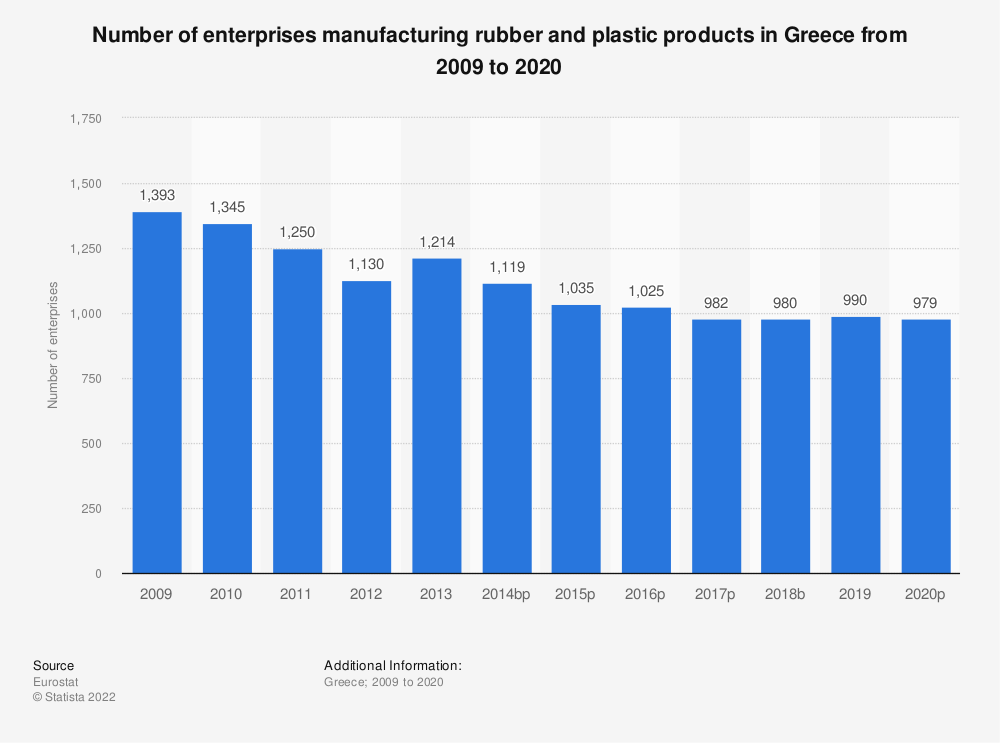 Statistic: Number of enterprises manufacturing rubber and plastic products in Greece from 2008 to 2014 | Statista