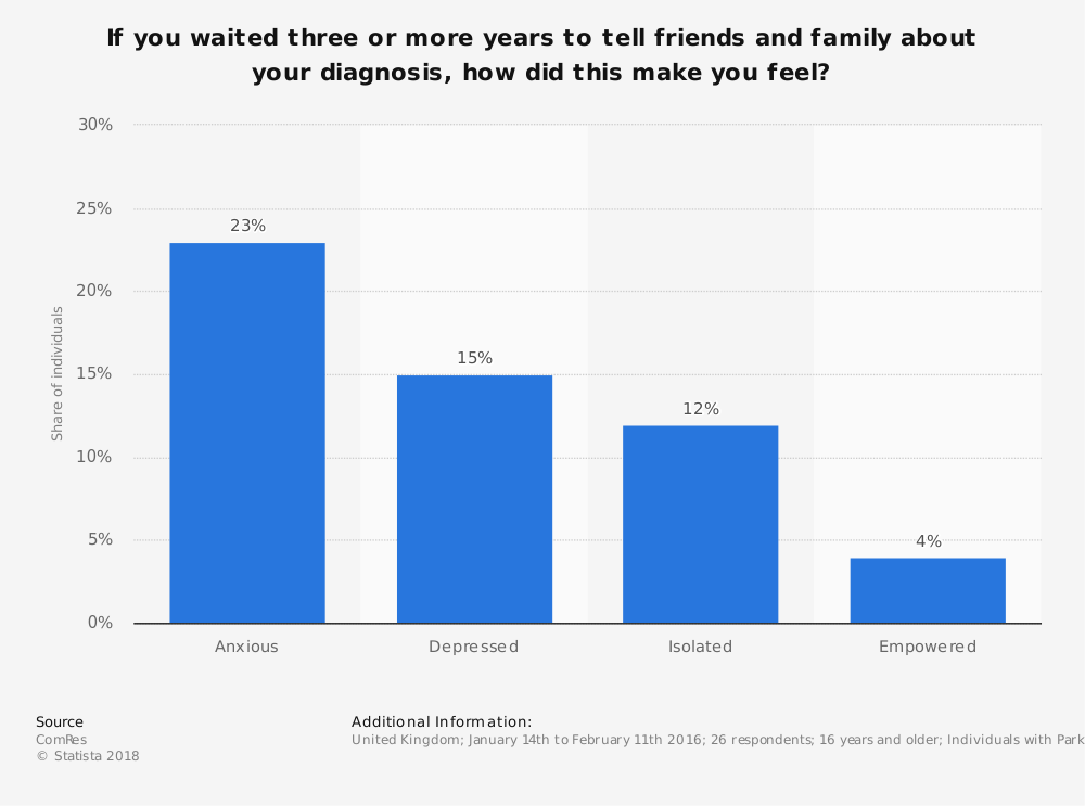 Statistic: If you waited three or more years to tell friends and family about your diagnosis, how did this make you feel? | Statista