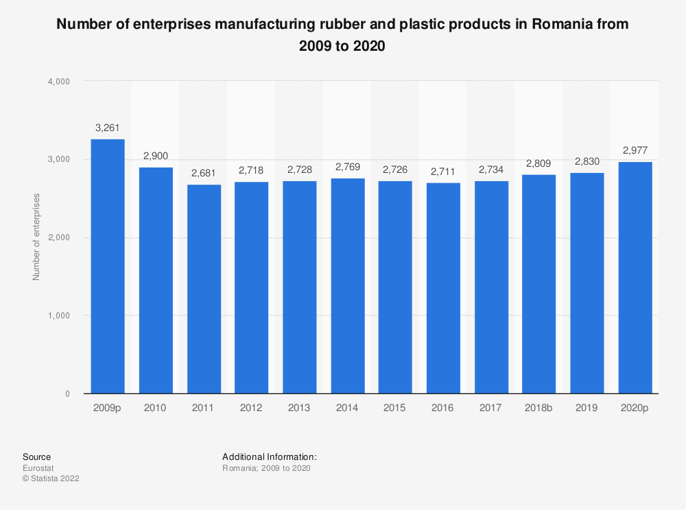 Statistic: Number of enterprises manufacturing rubber and plastic products in Romania from 2008 to 2018 | Statista
