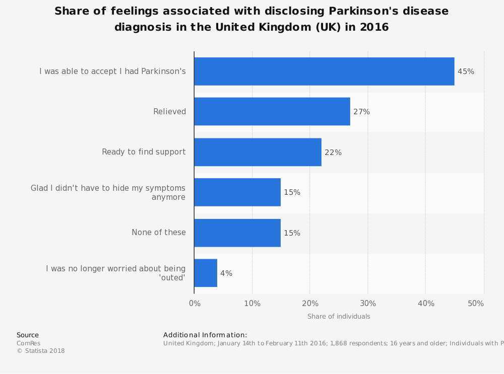Statistic: Share of feelings associated with disclosing Parkinson's disease diagnosis in the United Kingdom (UK) in 2016 | Statista