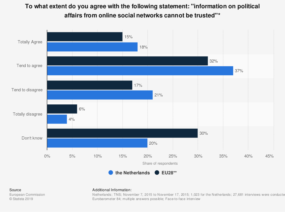"Statistic: To what extent do you agree with the following statement: ""information on political affairs from online social networks cannot be trusted""* 