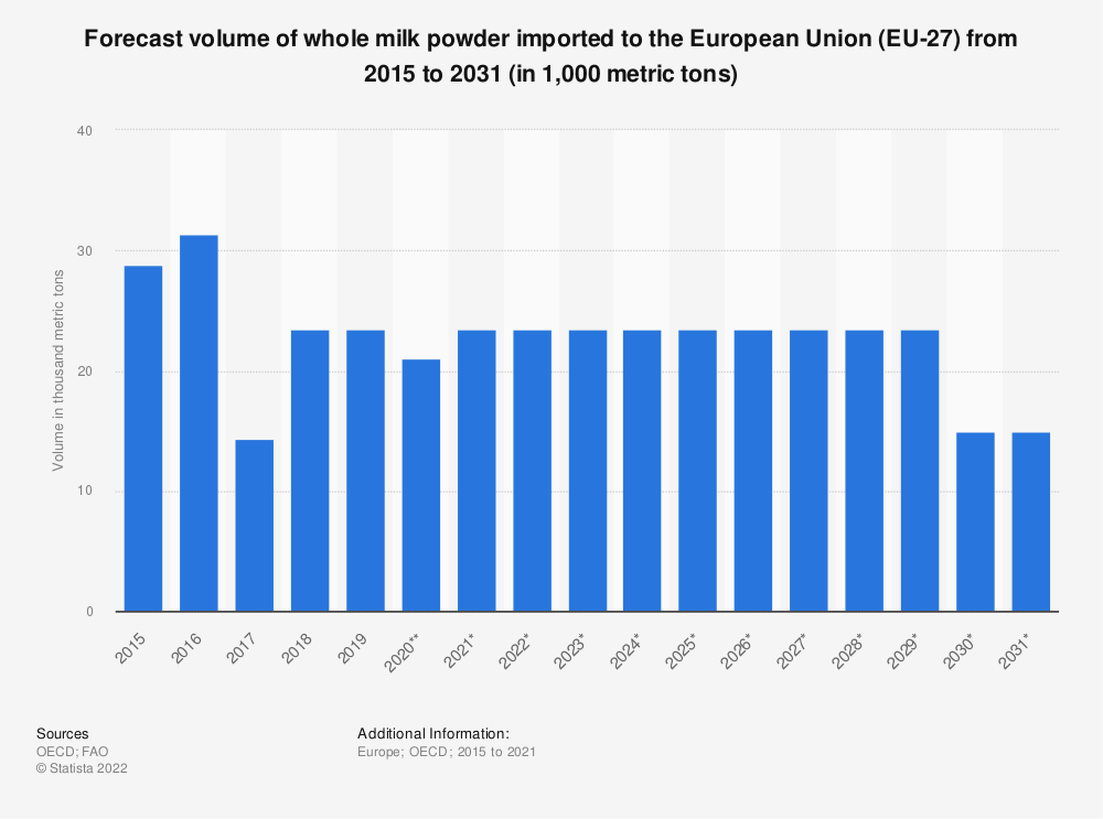 Statistic: Forecast volume of whole milk powder imported to the European Union (EU 28) from 2015 to 2027* (in 1,000 tonnes) | Statista