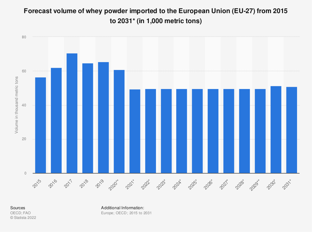 Statistic:  Forecast volume of whey powder imported to the European Union (EU 27) from 2015 to 2028* (in 1,000 tonnes)   Statista