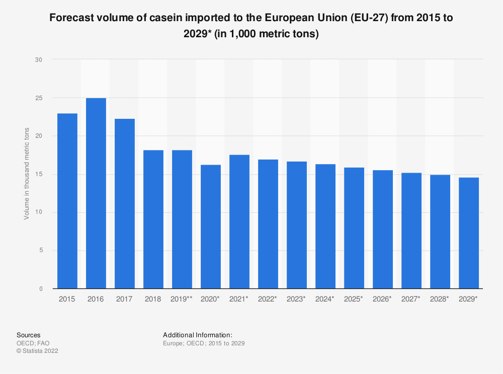 Statistic: Forecast volume of casein imported to the European Union (EU 28) from 2015 to 2027* (in 1,000 tonnes) | Statista