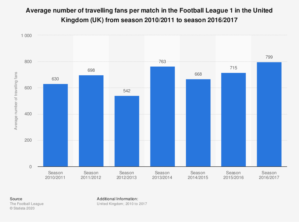 Statistic: Average number of travelling fans per match in the Football League 1 in the United Kingdom (UK) from season 2010/2011 to season 2016/2017 | Statista