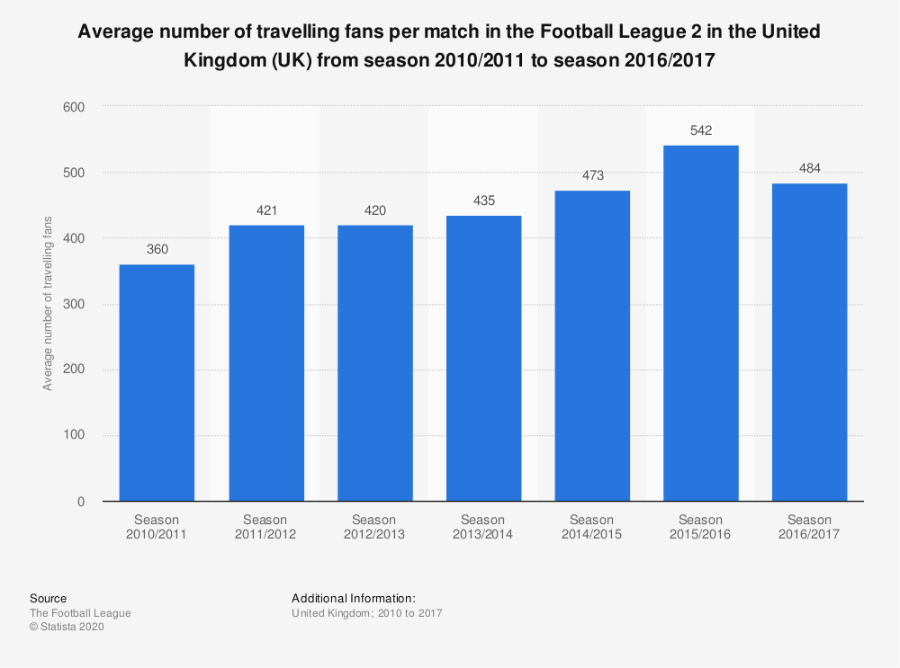 Statistic: Average number of travelling fans per match in the Football League 2 in the United Kingdom (UK) from season 2010/2011 to season 2016/2017 | Statista