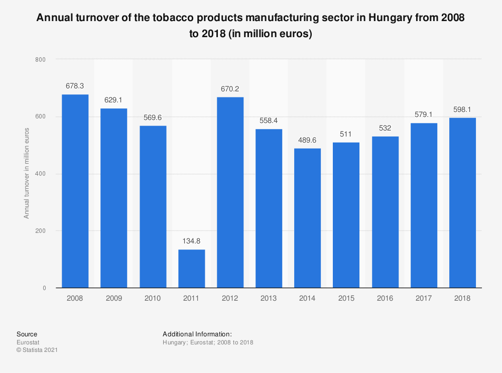 Statistic: Annual turnover of the tobacco products manufacturing sector in Hungary from 2008 to 2015 (in million euros) | Statista