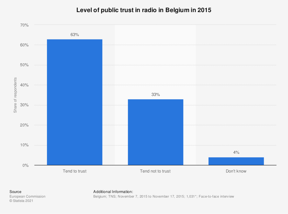 Statistic: Level of public trust in radio in Belgium in 2015 | Statista