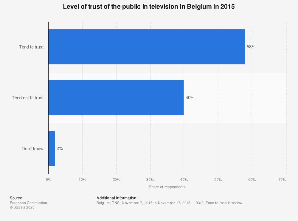 Statistic: Level of trust of the public in television in Belgium in 2015   Statista