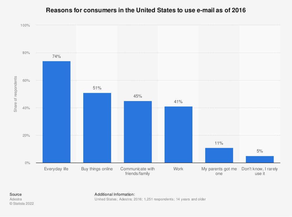 Statistic: Reasons for consumers in the United States to use e-mail as of 2016 | Statista