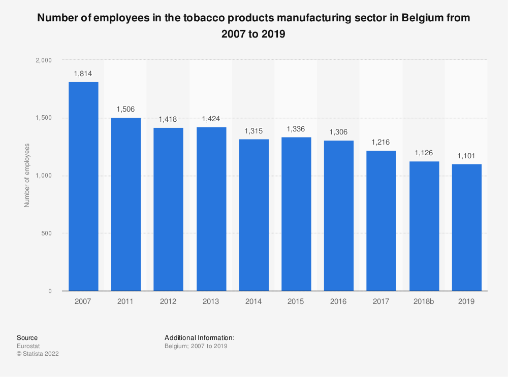 Statistic: Number of employees in the tobacco products manufacturing sector in Belgium from 2011 to 2015 | Statista
