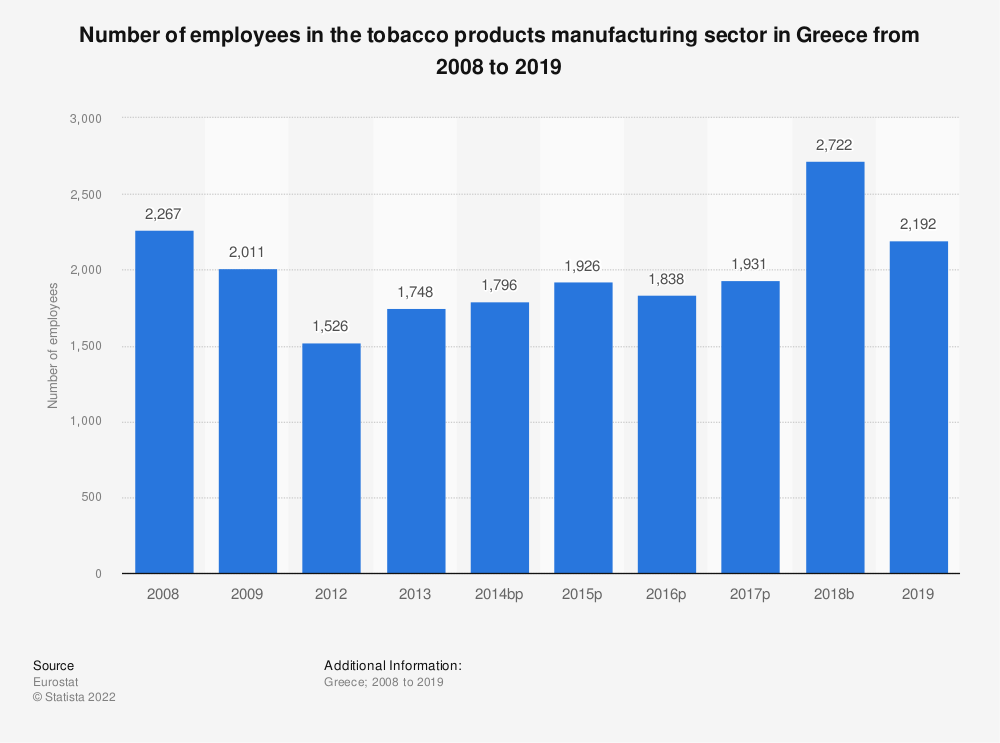 Statistic: Number of employees in the tobacco products manufacturing sector in Greece from 2008 to 2015 | Statista
