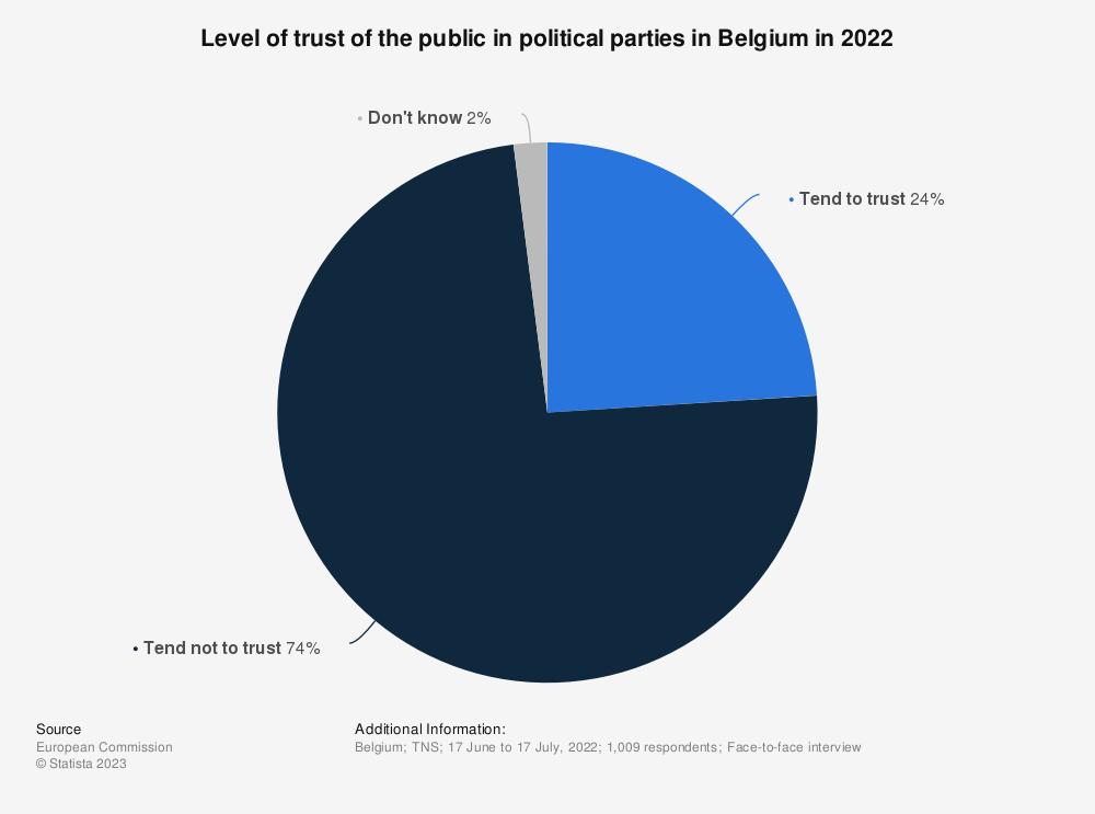 Statistic: Level of trust of the public in political parties in Belgium in 2017 | Statista
