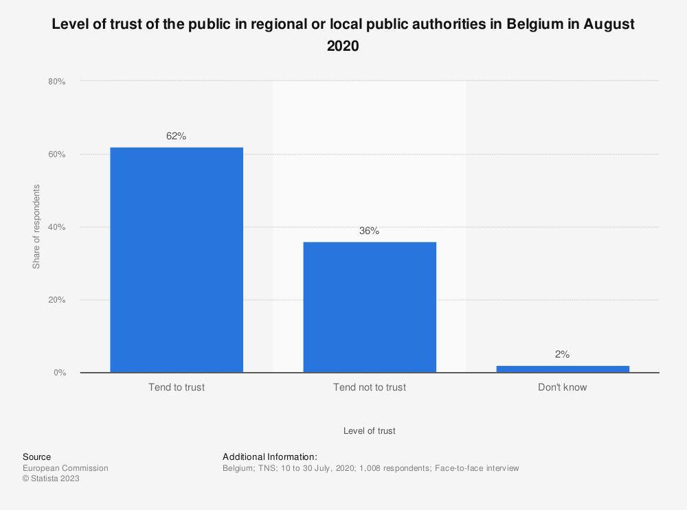 Statistic: Level of trust of the public in regional or local public authorities in Belgium in 2018 | Statista