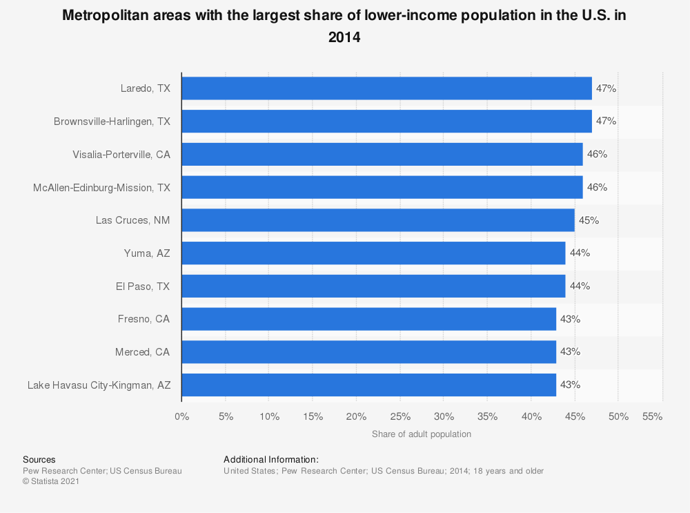 Statistic: Metropolitan areas with the largest share of lower-income population in the U.S. in 2014 | Statista