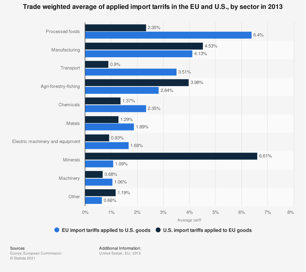 Statistic: Trade weighted average of applied import tarrifs in the EU and U.S., by sector in 2013 | Statista