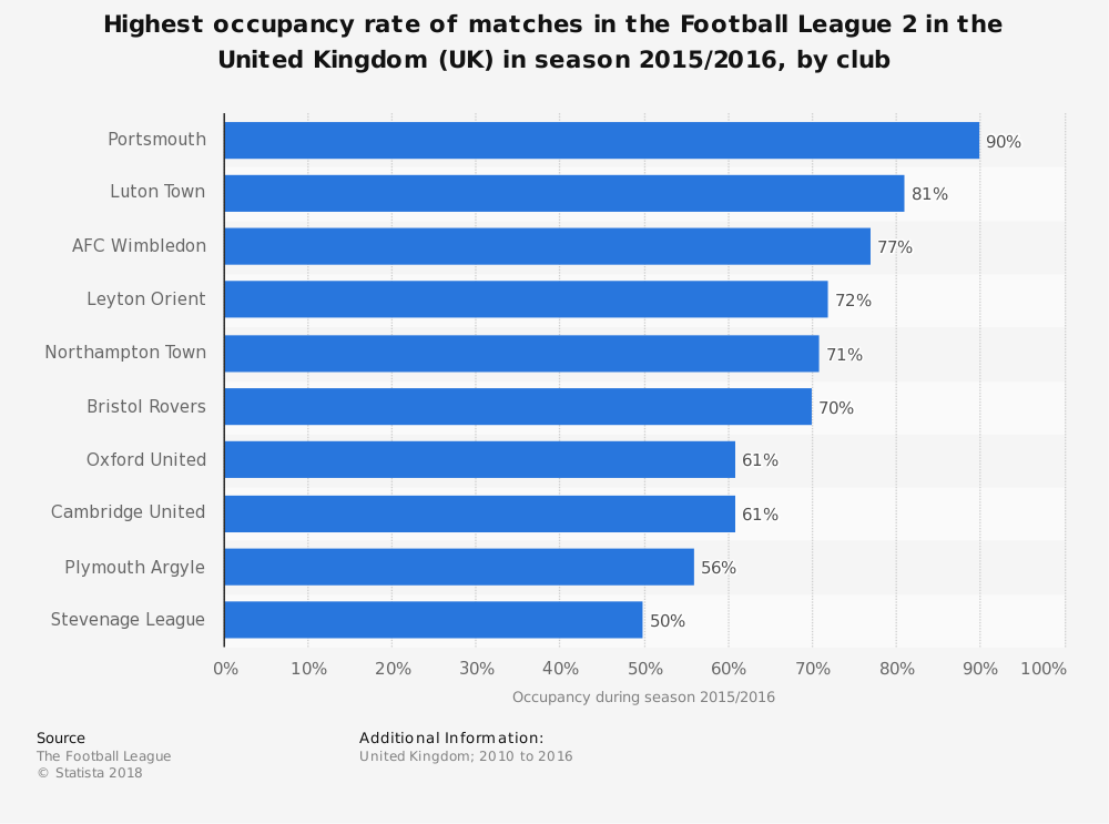 Statistic: Highest occupancy rate of matches in the Football League 2 in the United Kingdom (UK) in season 2015/2016, by club | Statista