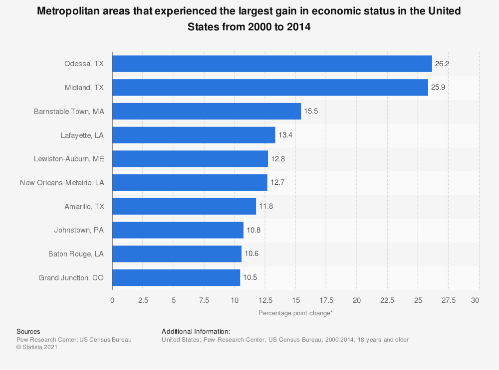 Statistic: Metropolitan areas that experienced the largest gain in economic status in the United States from 2000 to 2014   Statista