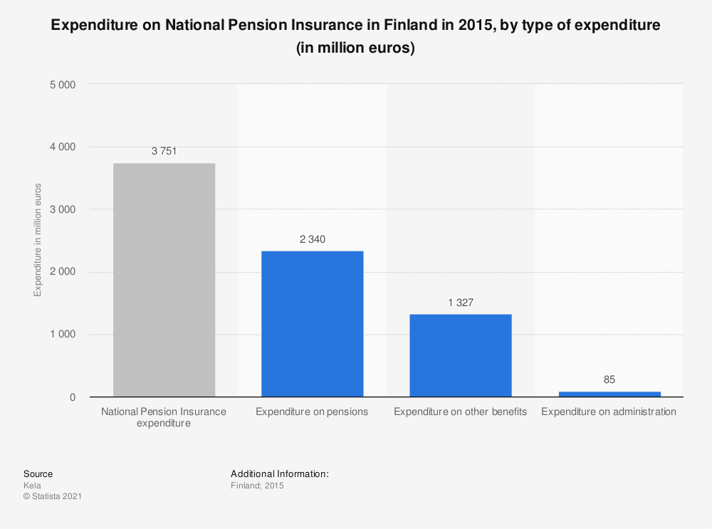 Statistic: Expenditure on National Pension Insurance in Finland in 2015, by type of expenditure (in million euros) | Statista