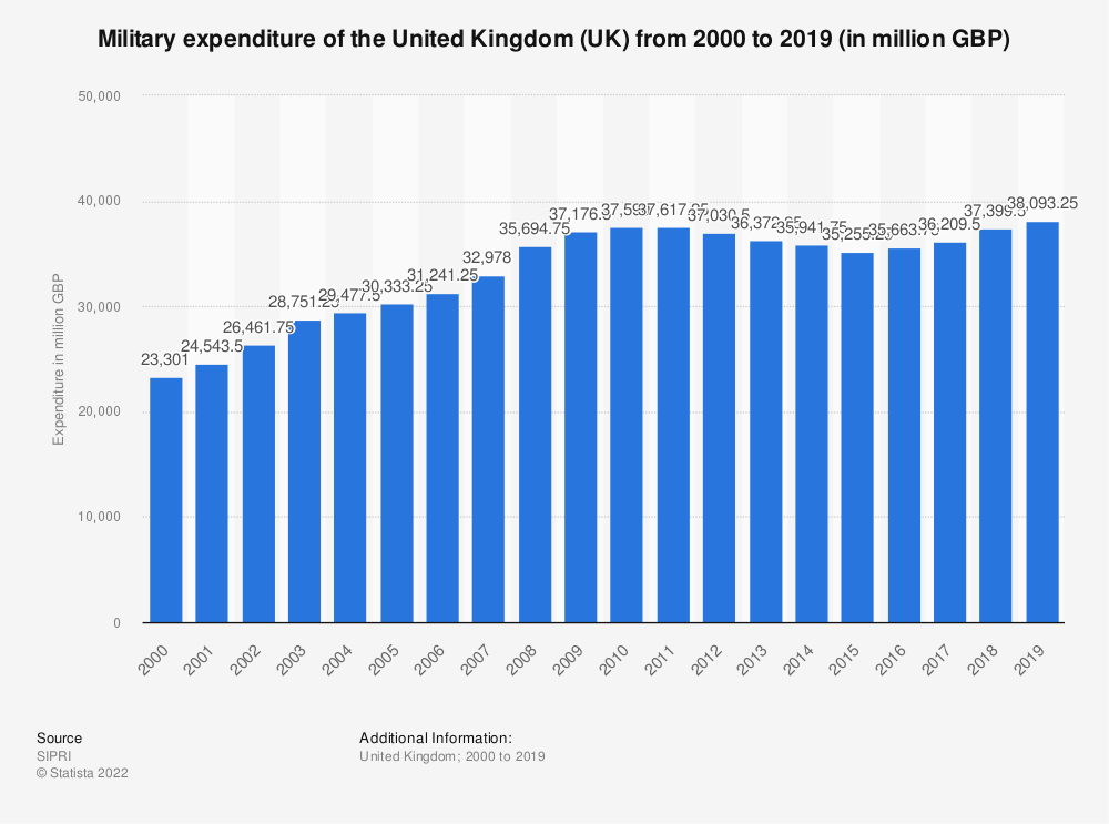 Statistic: Military expenditure of the United Kingdom (UK) from 2000 to 2016* (in million GBP) | Statista