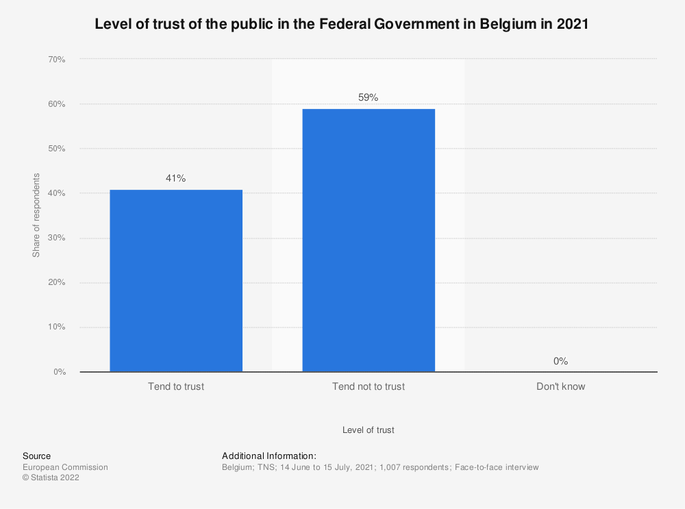 Statistic: Level of trust of the public in the Federal Government in Belgium in 2018 | Statista