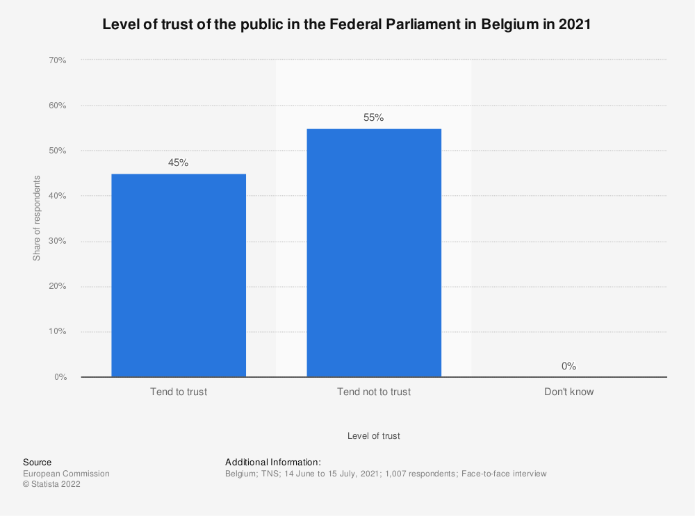 Statistic: Level of trust of the public in the Federal Parliament in Belgium in August 2020 | Statista