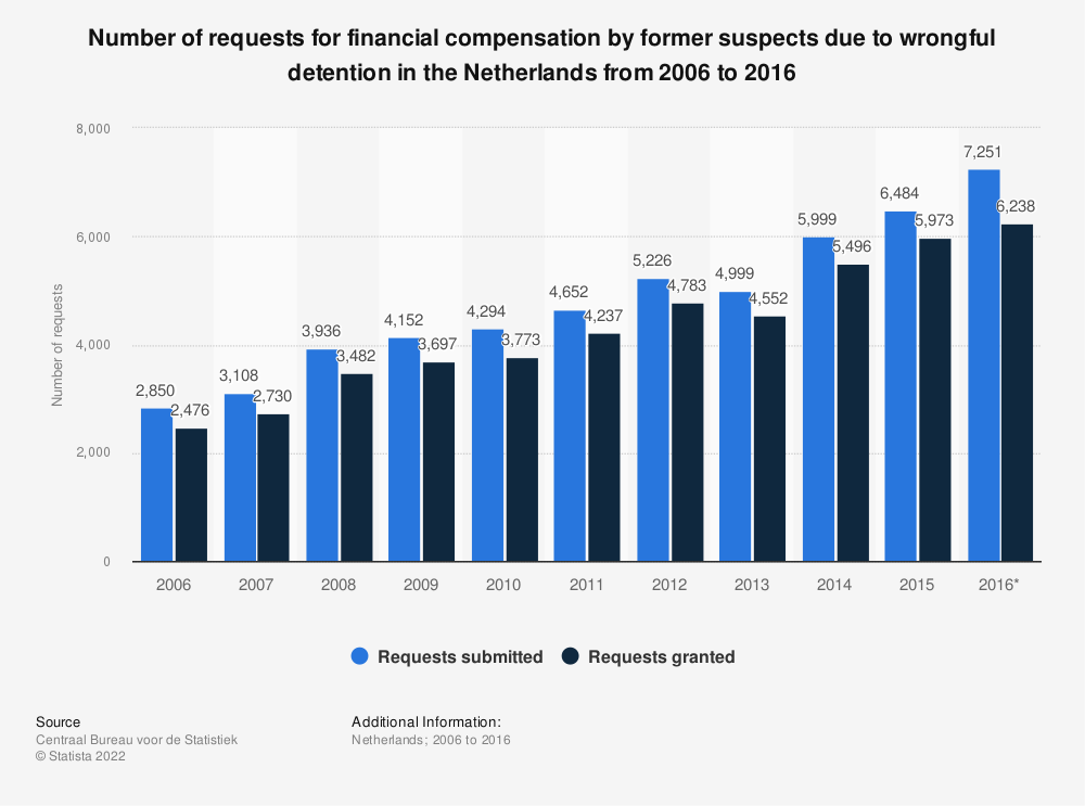 Statistic: Number of requests for financial compensation by former suspects due to wrongful detention in the Netherlands from 2006 to 2016 | Statista