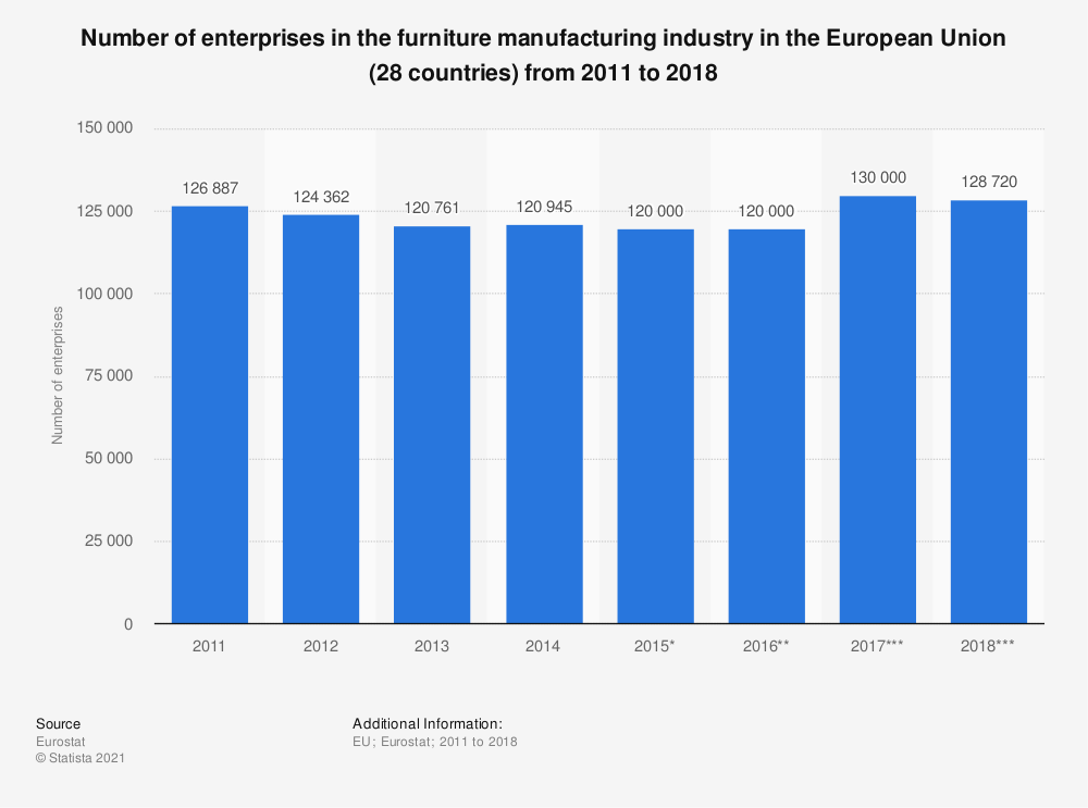 Statistic: Number of enterprises in the furniture manufacturing industry in the European Union (28 countries) from 2011 to 2017 | Statista