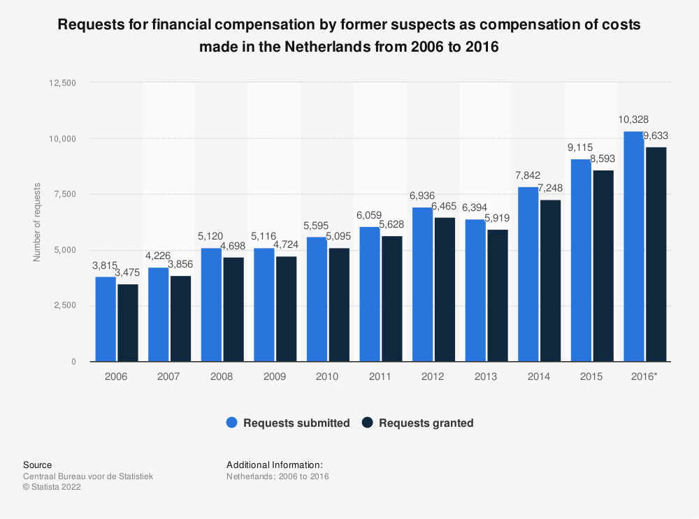 Statistic: Requests for financial compensation by former suspects as compensation of costs made in the Netherlands from 2006 to 2016 | Statista