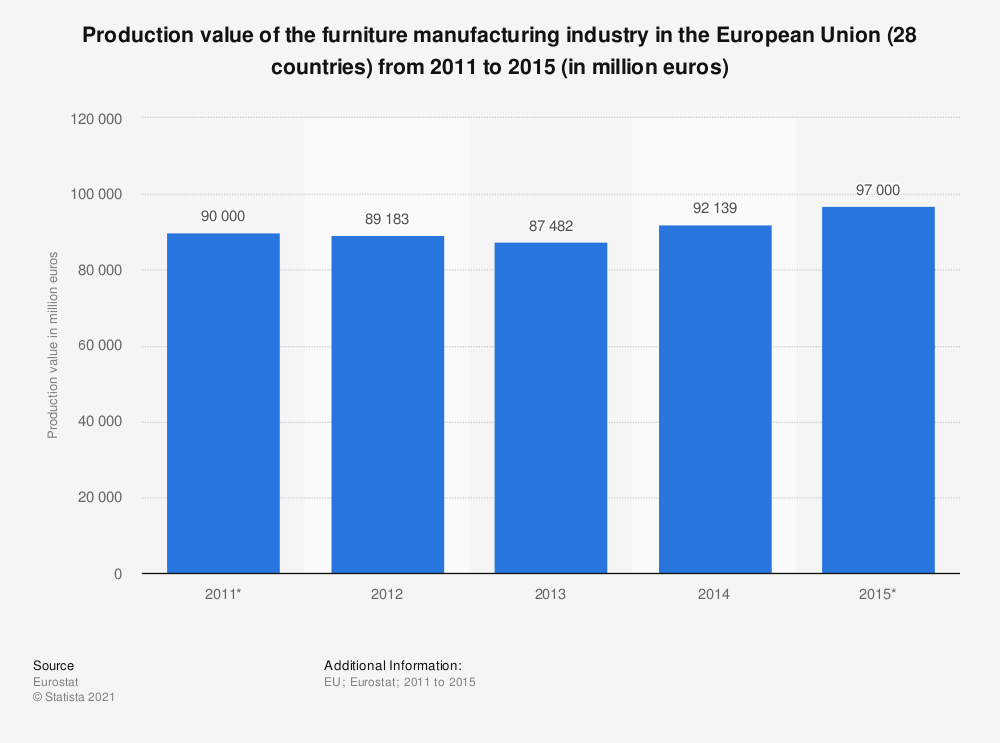 Statistic: Production value of the furniture manufacturing industry in the European Union (28 countries) from 2011 to 2015 (in million euros) | Statista