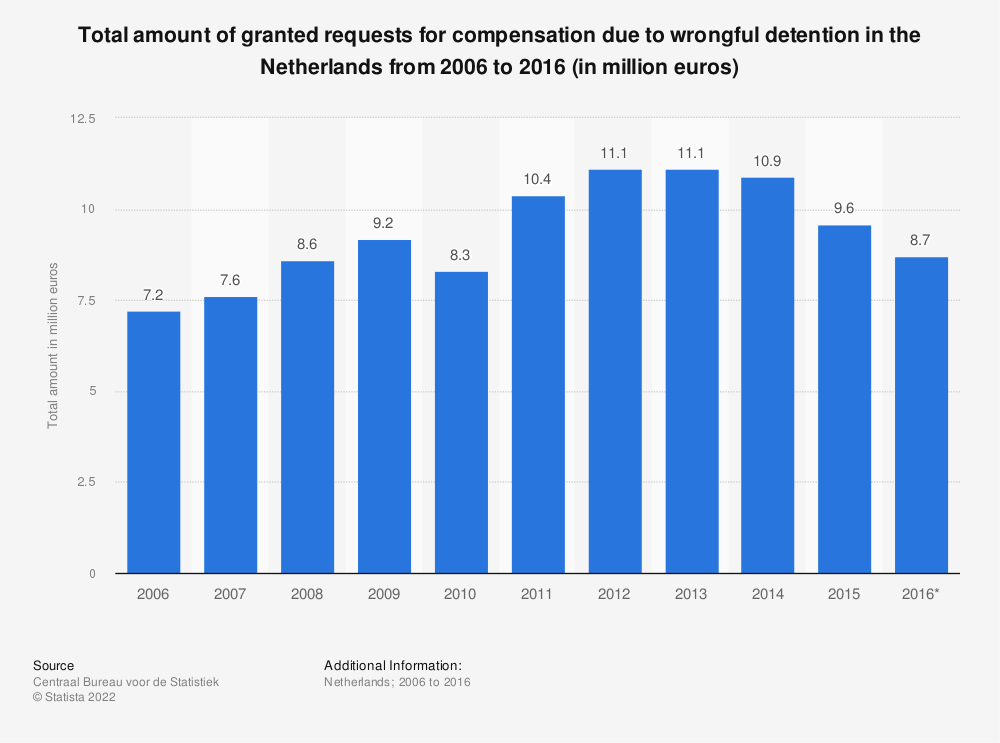 Statistic: Total amount of granted requests for compensation due to wrongful detention in the Netherlands from 2006 to 2016 (in million euros) | Statista