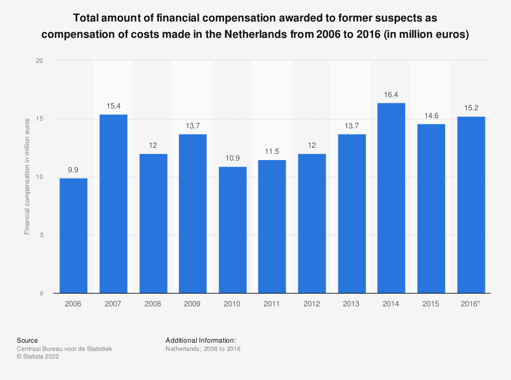 Statistic: Total amount of financial compensation awarded to former suspects as compensation of costs made in the Netherlands from 2006 to 2016 (in million euros) | Statista