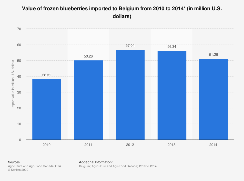Statistic: Value of frozen blueberries imported to Belgium from 2010 to 2014* (in million U.S. dollars) | Statista