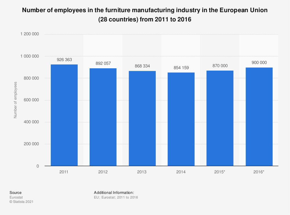 Statistic: Number of employees in the furniture manufacturing industry in the European Union (28 countries) from 2011 to 2016 | Statista