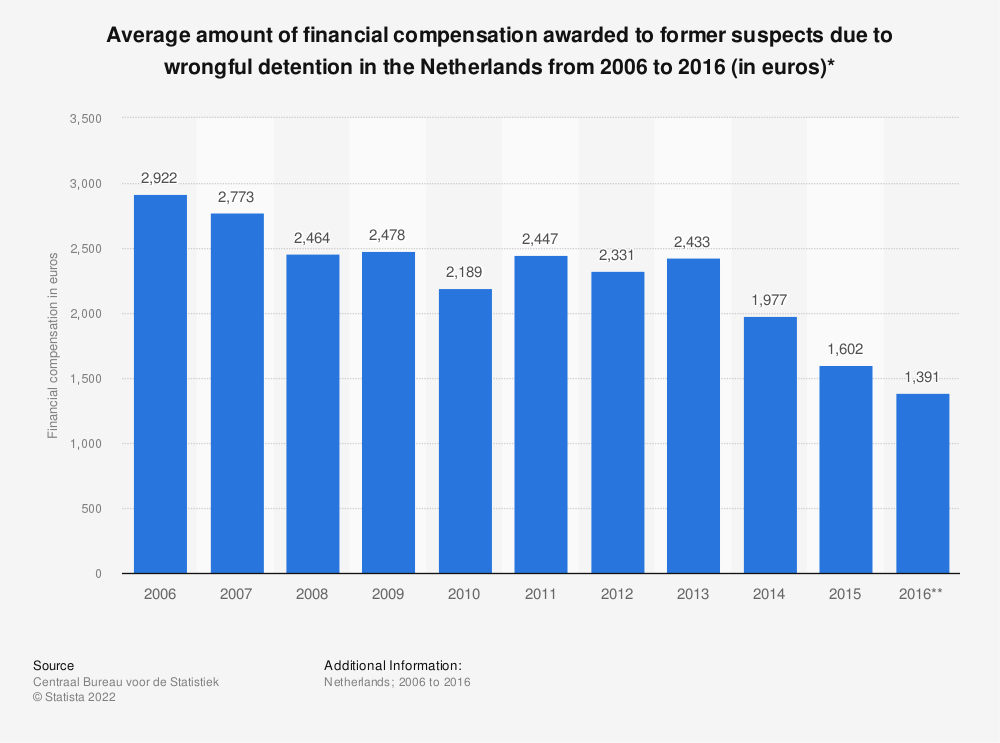 Statistic: Average amount of financial compensation awarded to former suspects due to wrongful detention in the Netherlands from 2006 to 2016 (in euros)* | Statista