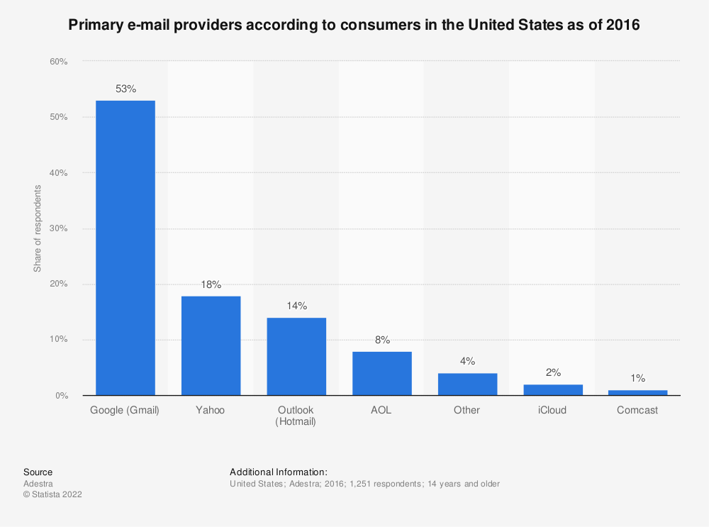 Statistic: Primary e-mail providers according to consumers in the United States as of 2016 | Statista