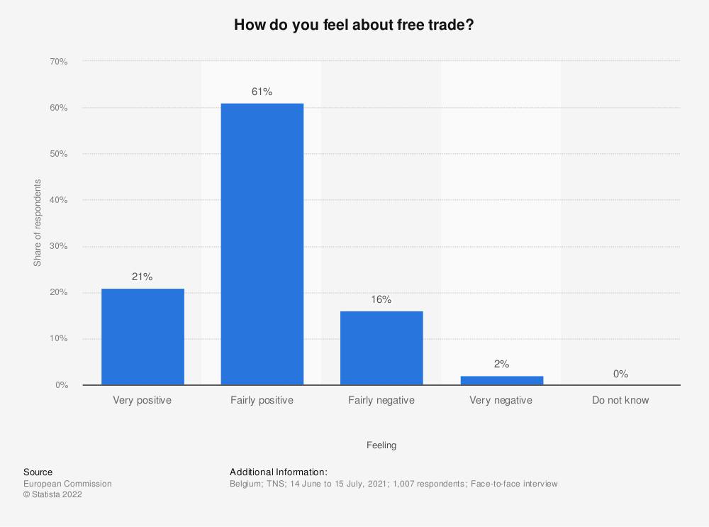 Statistic: How do you feel about free trade? | Statista