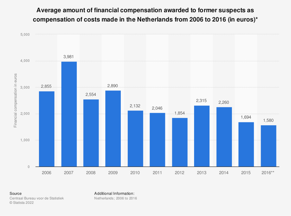 Statistic: Average amount of financial compensation awarded to former suspects as compensation of costs made in the Netherlands from 2006 to 2016 (in euros)* | Statista